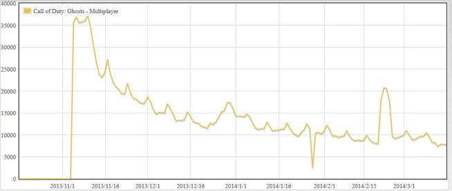 graph_cod